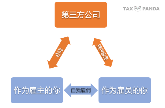 1099报税概念图