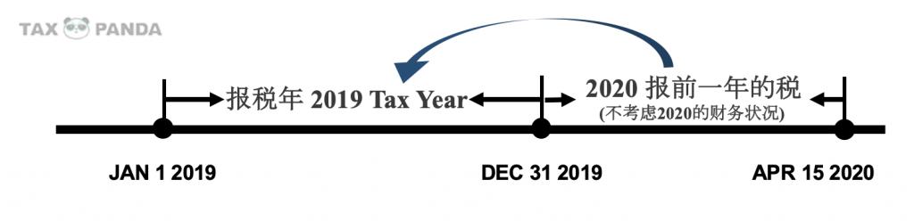 留学生报税 1