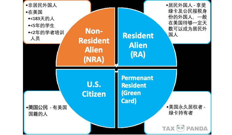 1040NR 报税身份
