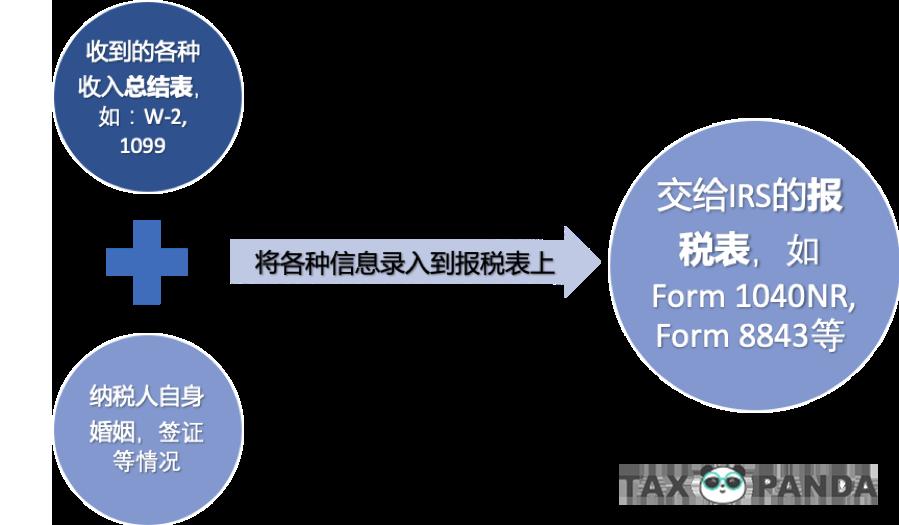 留学生报税 流程