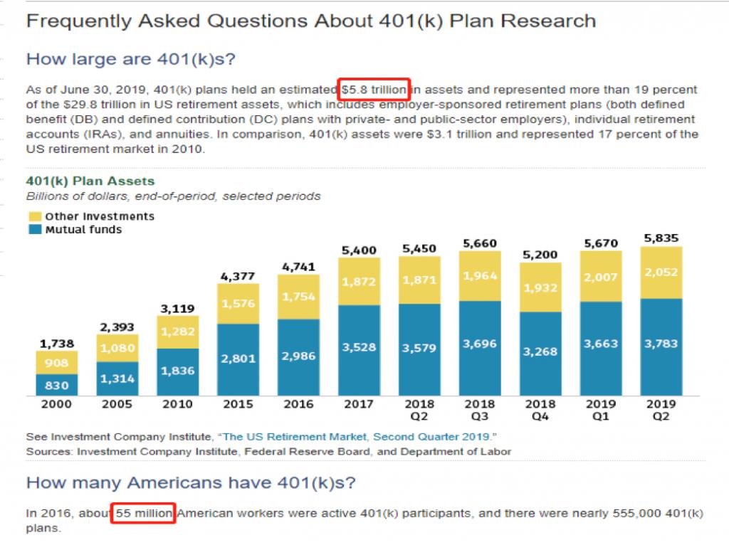 401k是什么 图二