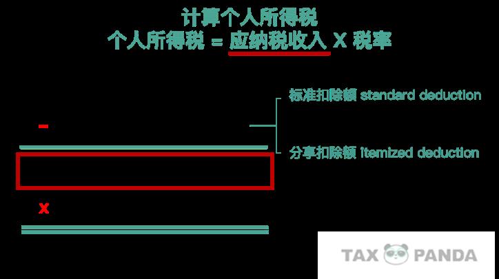 边际税率 有效税率