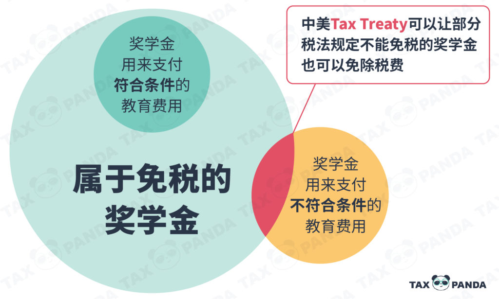 奖学金 报税